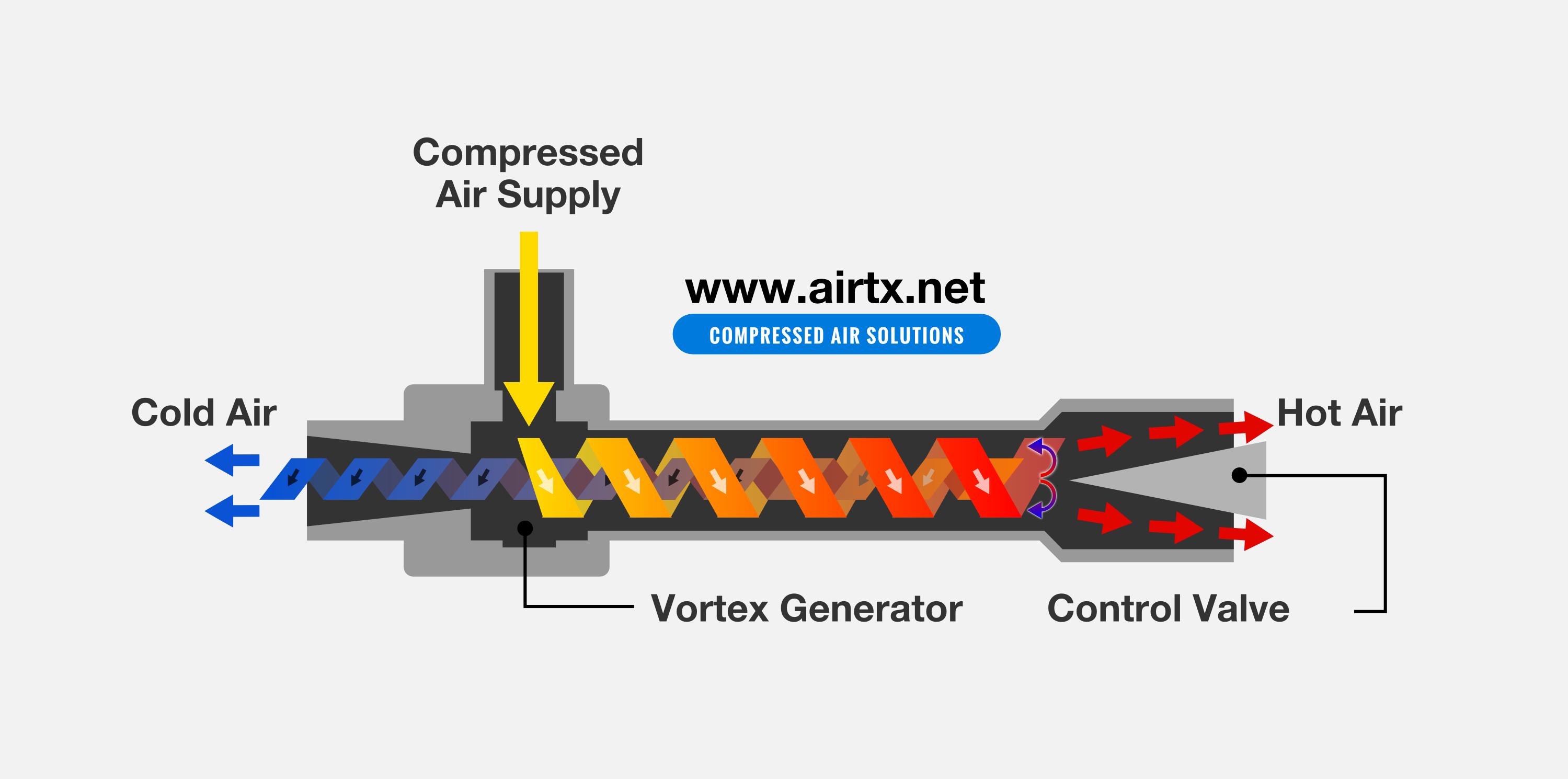 Airtx Vortex Tubes Review