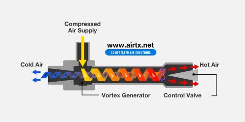 AiRTX Vortex Tube (Tubo del vórtice de Ranque-Hilsch)